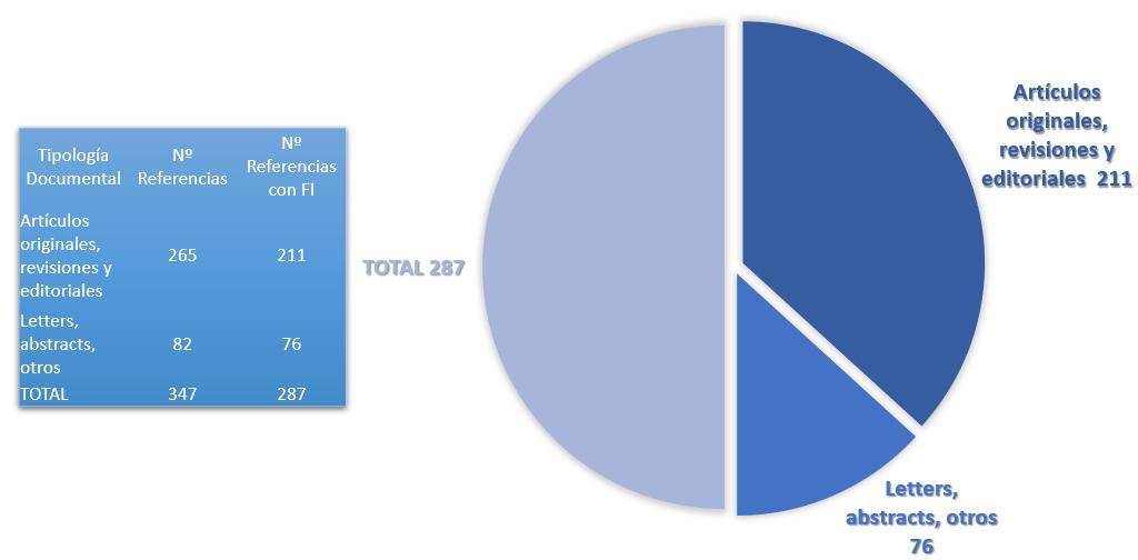Referencias con y sin Factor de Impacto en 2019