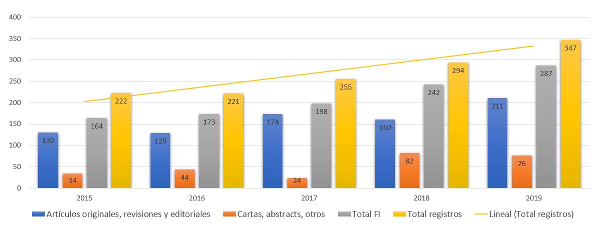 Evolución por tipología documental, Factor de Impacto y total de publicaciones indexadas, 2015-2019